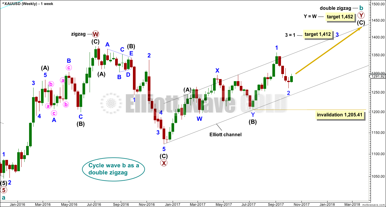 Gold Elliott Wave Chart Weekly I 2017