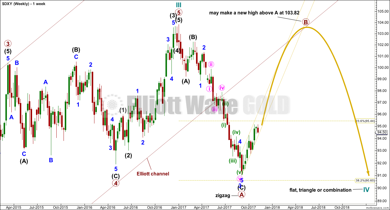 US Dollar Elliott Wave Chart Weekly 2017