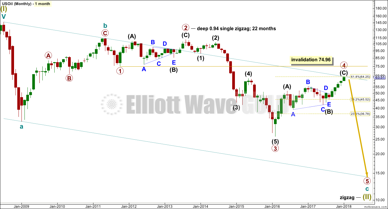 US Oil Elliott Wave Chart Monthly 2017