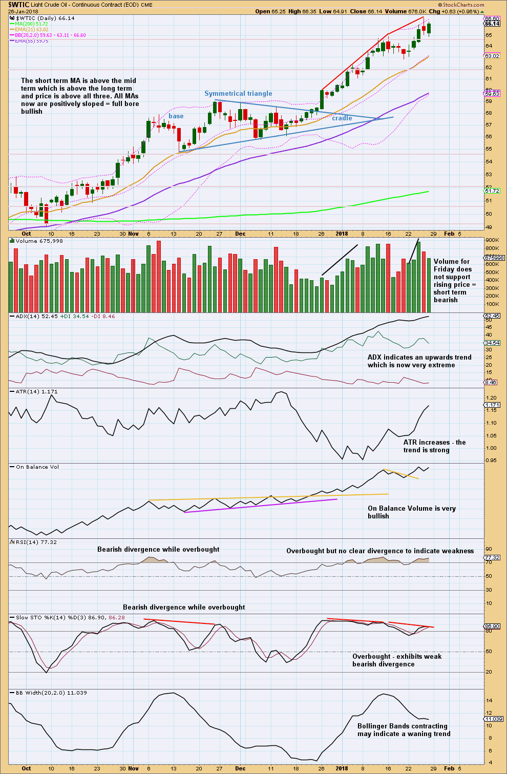 US Oil Chart Daily 2017