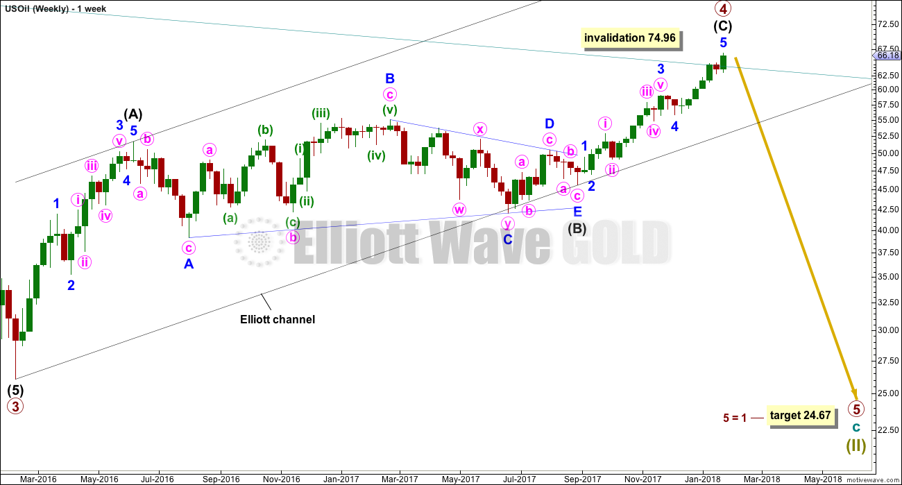 US Oil Elliott Wave Chart Weekly 2017