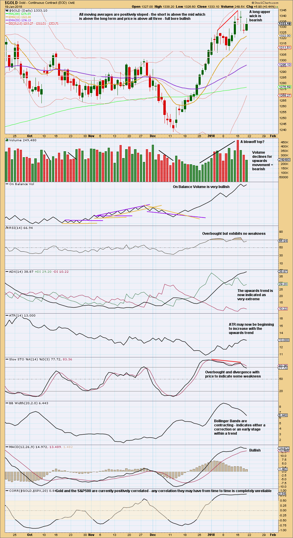 Gold Daily 2018