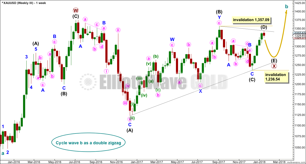 Gold Elliott Wave Chart Weekly 2018