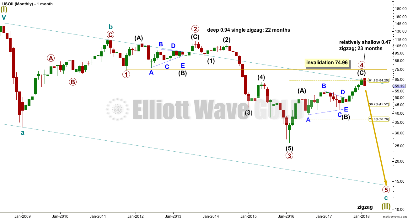 US Oil Elliott Wave Chart Monthly 2018
