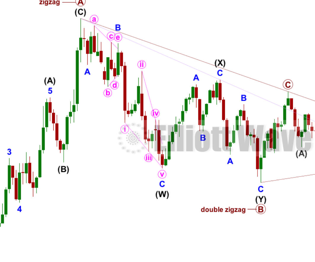 SILVER Elliott Wave Technical Analysis - 18th May, 2018