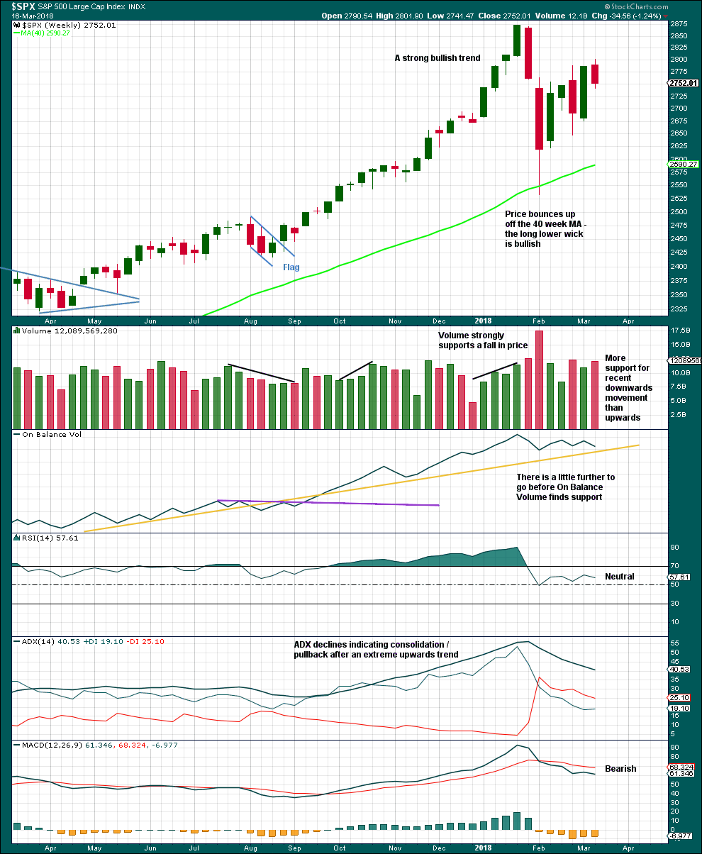 S&P 500 weekly 2018