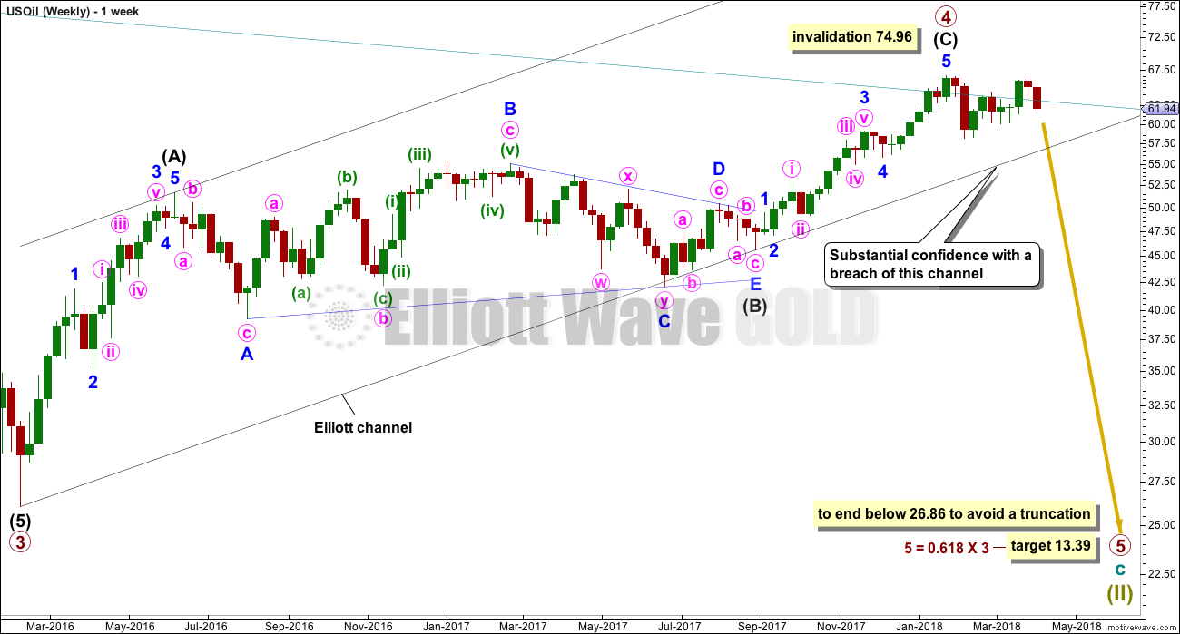 US Oil Elliott Wave Chart Weekly 2018