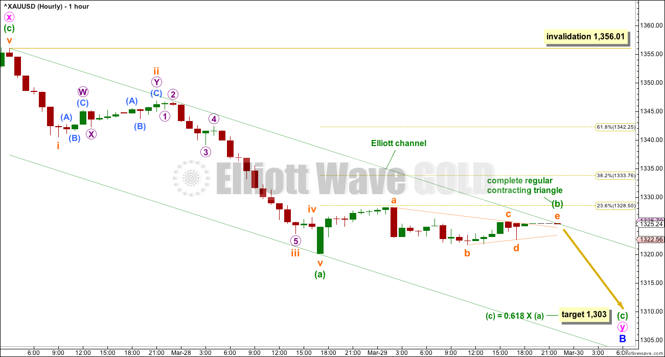 Gold Elliott Wave Chart Hourly 2018
