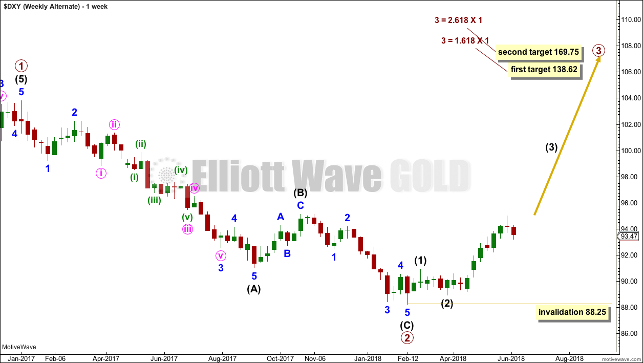 US Dollar Elliott Wave Chart Weekly 2018