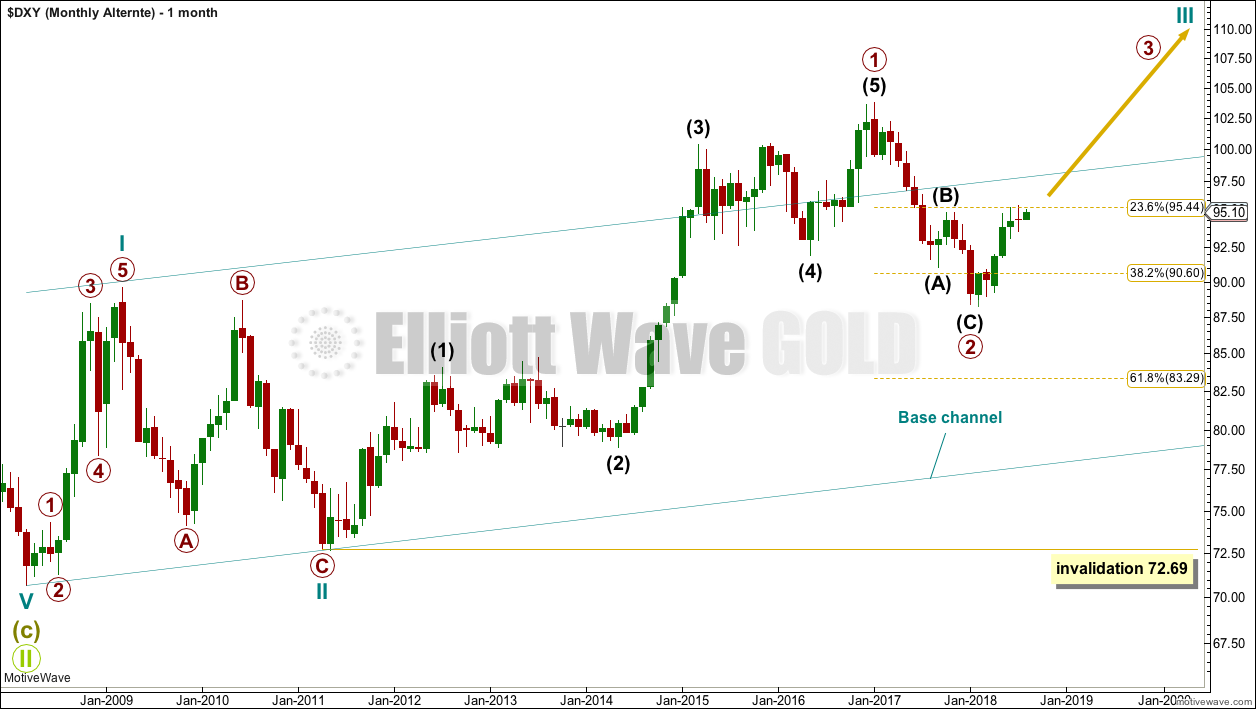 US Dollar Elliott Wave Chart Monthly 2018
