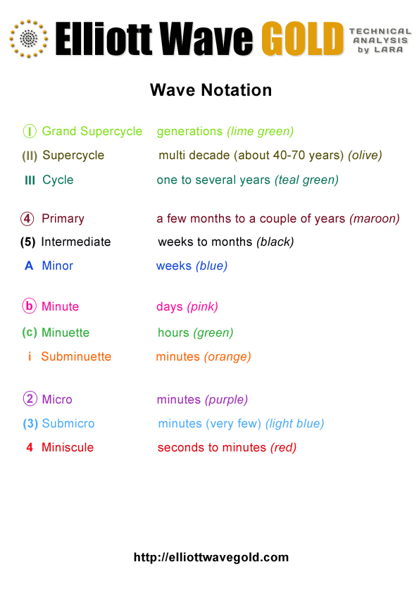Elliott Wave Gold - Wave Notation