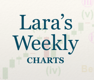 Lara's Weekly: Elliott Wave and Technical Analysis of S&P500 and Gold and US Oil | Charts - April 12, 2019