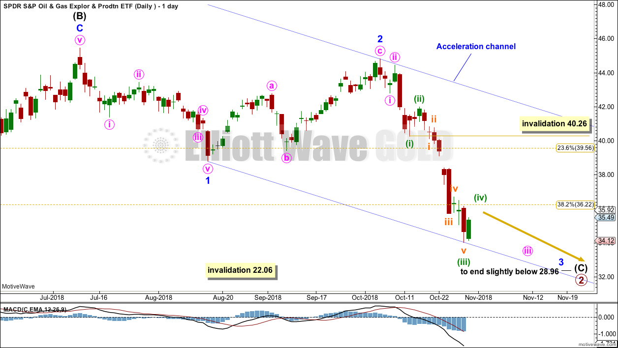 XOP Elliott Wave Chart Daily 2018