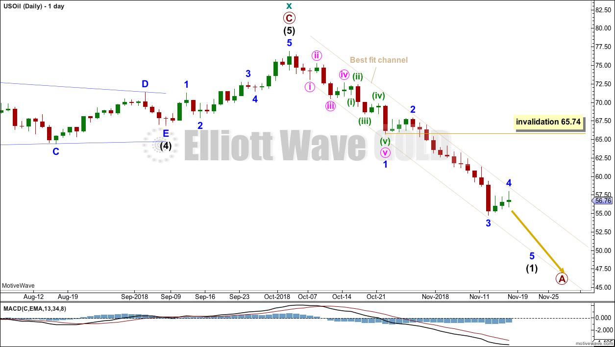 US Oil Elliott Wave Chart Daily 2018