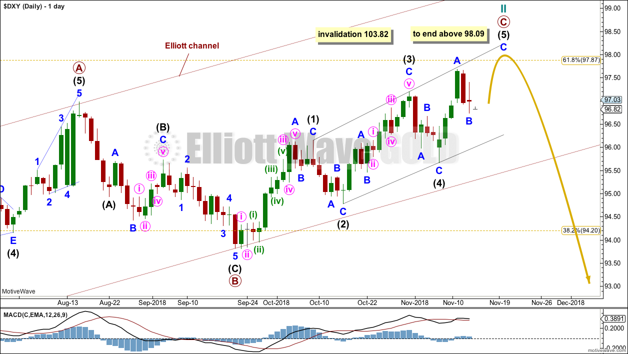 US Dollar Elliott Wave Chart Daily 2018