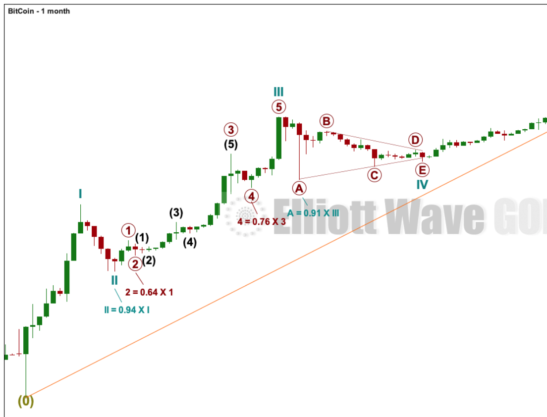 BTCUSD: Elliott Wave and Technical Analysis | Charts - July 10, 2019