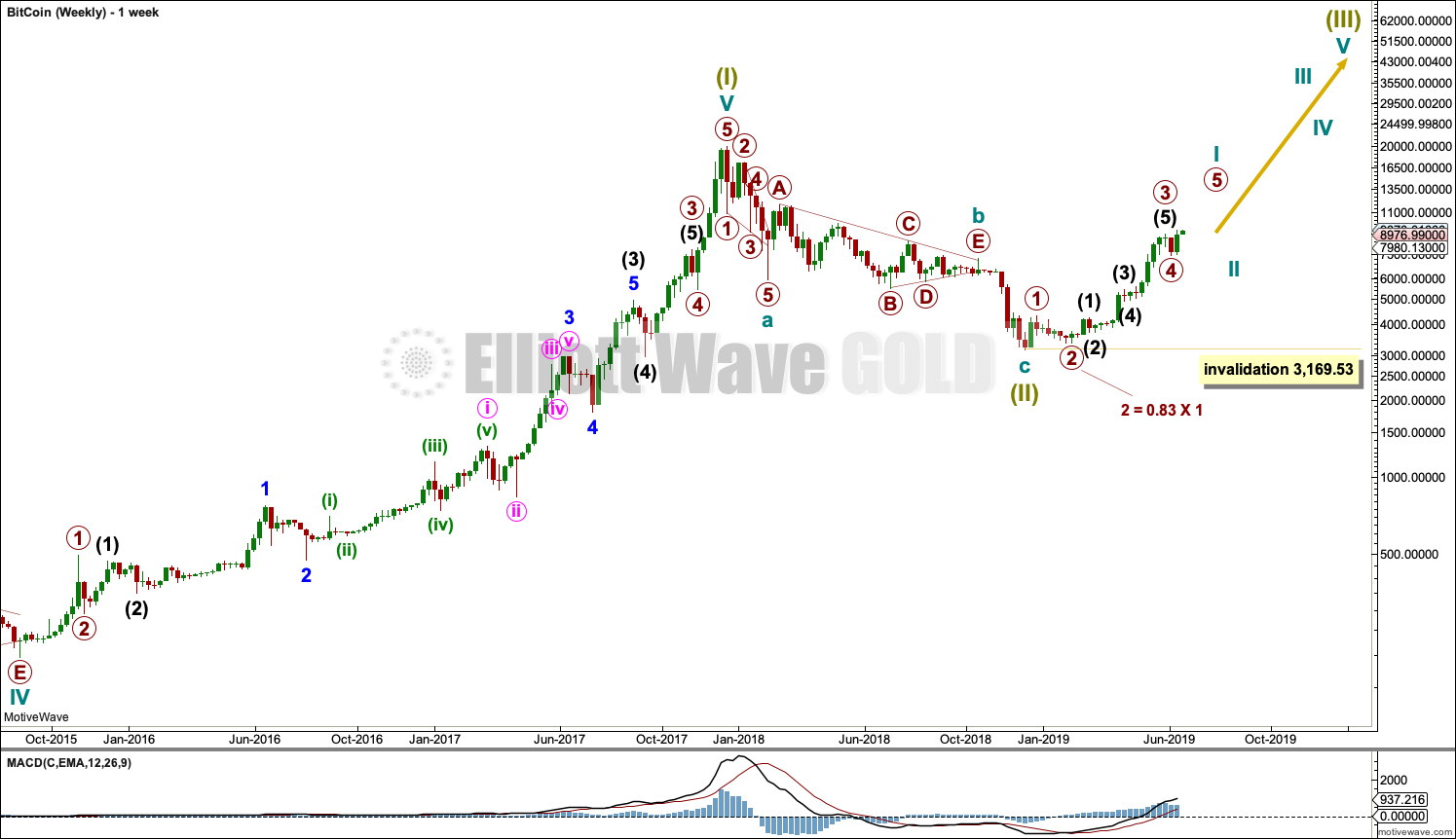 elliott wave bitcoin | Elliott Wave Gold