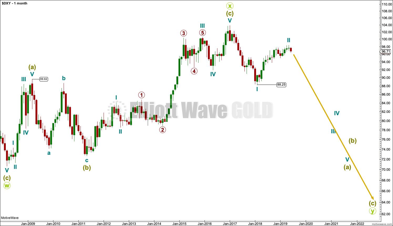 elliott wave usd | Elliott Wave Gold