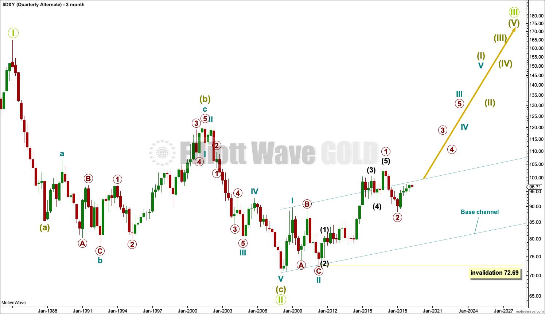 US Dollar Elliott Wave Chart Quarterly 2018