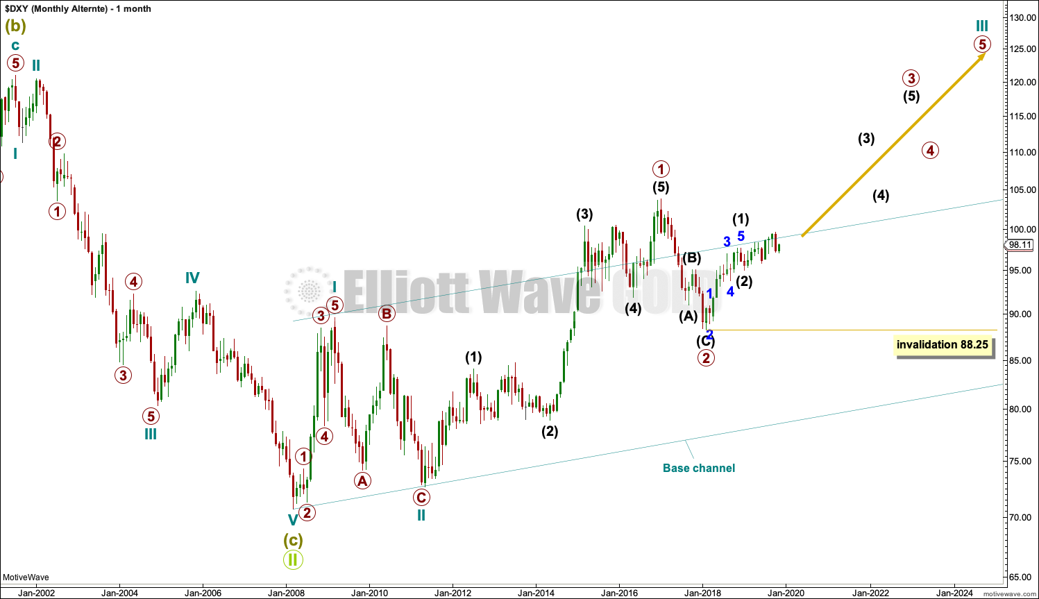 US Dollar Elliott Wave Chart Monthly 2019
