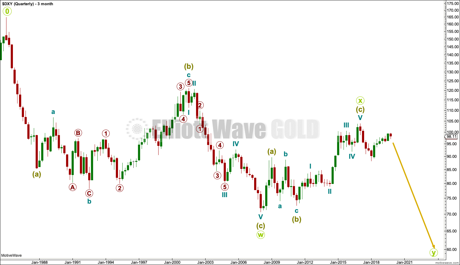 US Dollar Elliott Wave Chart Quarterly 2019