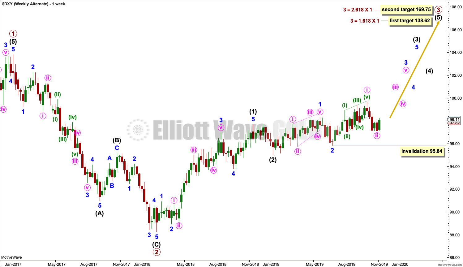 US Dollar Elliott Wave Chart Weekly 2019
