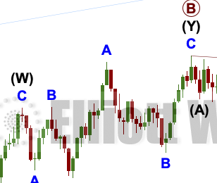 GOLD: Elliott Wave and Technical Analysis | Charts – April 24, 2020
