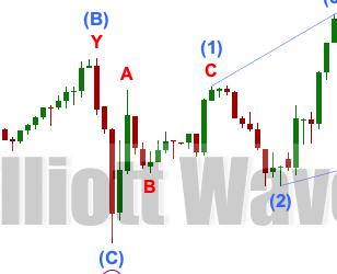 GOLD: Elliott Wave and Technical Analysis | Charts – July 13, 2020