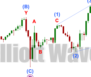 GOLD: Elliott Wave and Technical Analysis | Charts – February 24, 2021
