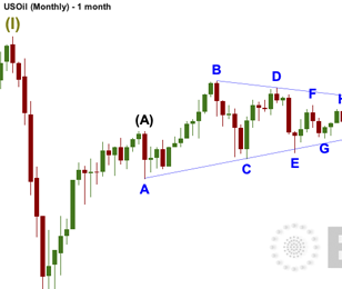 US OIL: Elliott Wave and Technical Analysis | Charts – February 26, 2021
