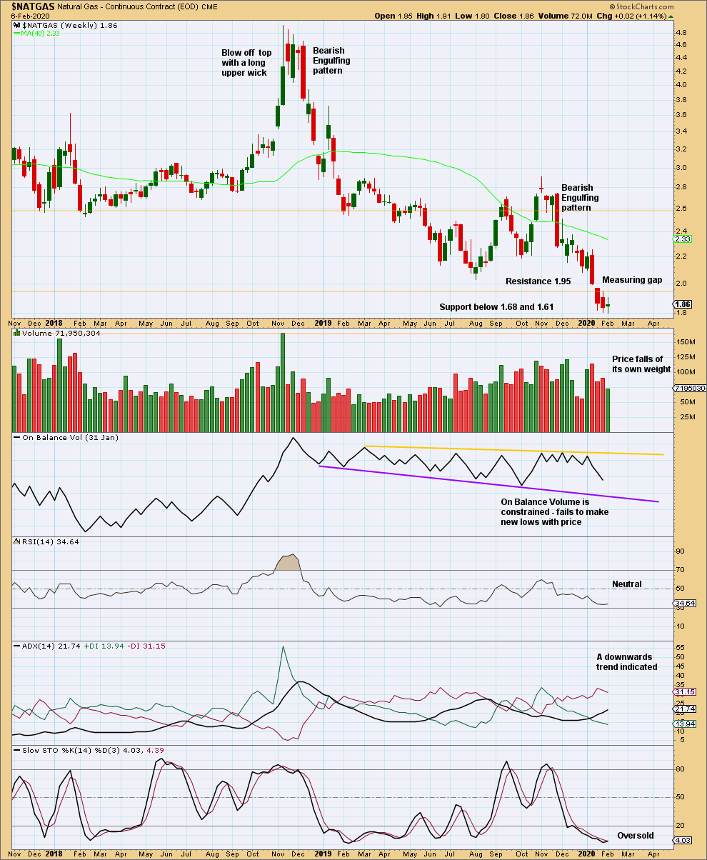Natural Gas Weekly 2020
