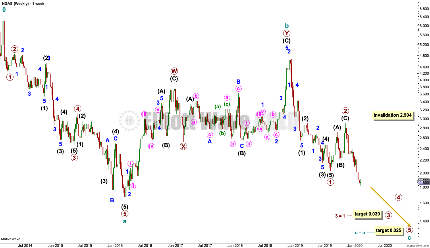Natural Gas Elliott Wave Chart Weekly 2020