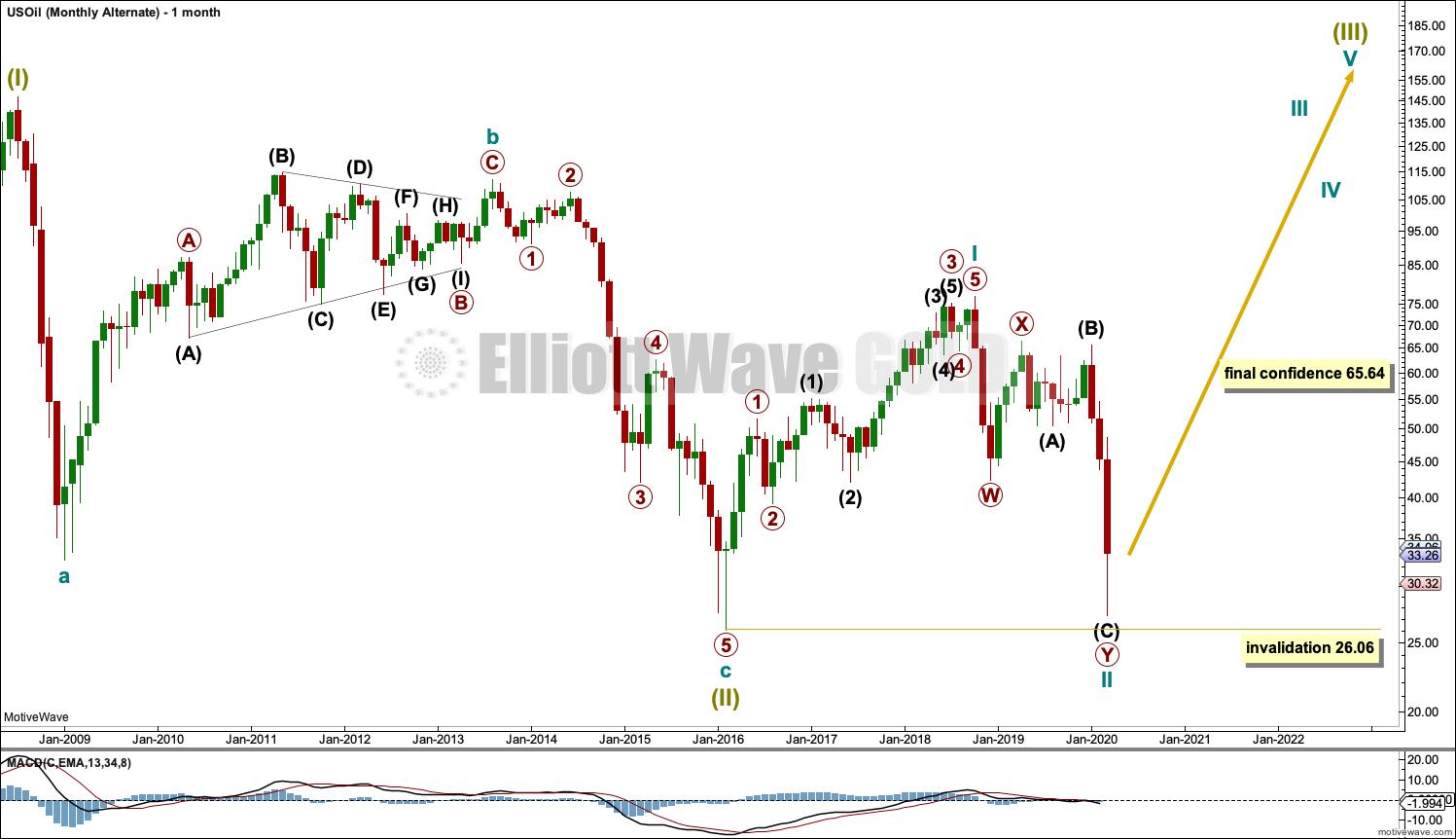US Oil Elliott Wave Chart Monthly 2020