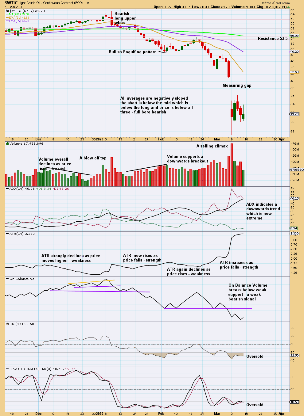 US Oil Chart Daily 2020
