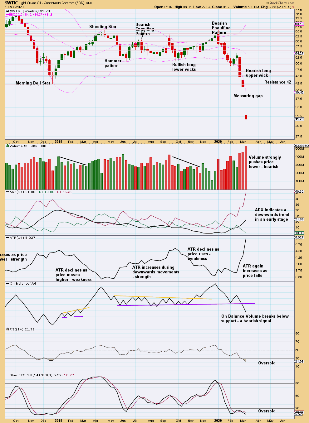 US Oil Chart Weekly 2020