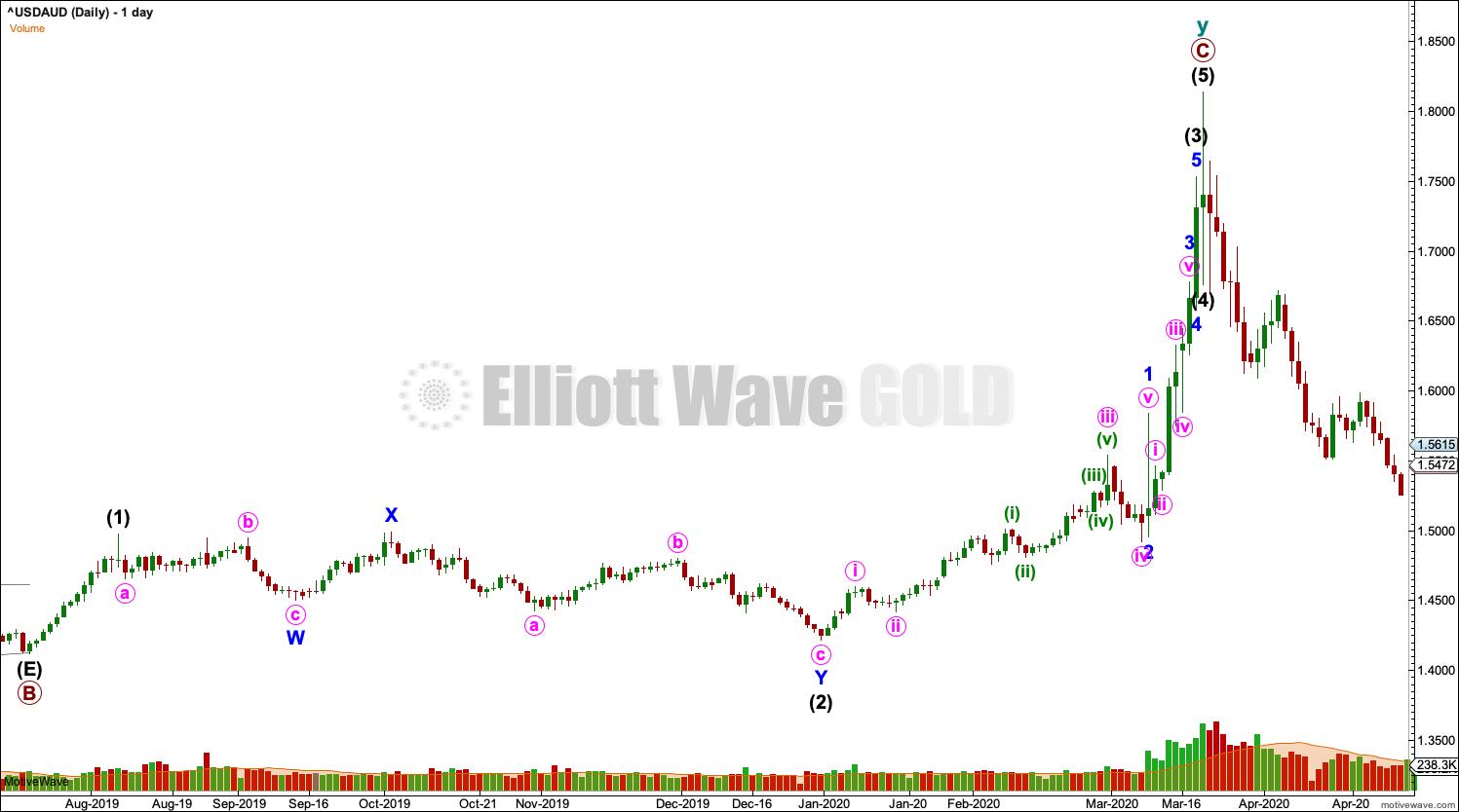 USDAUD Elliott Wave Chart Daily 2020