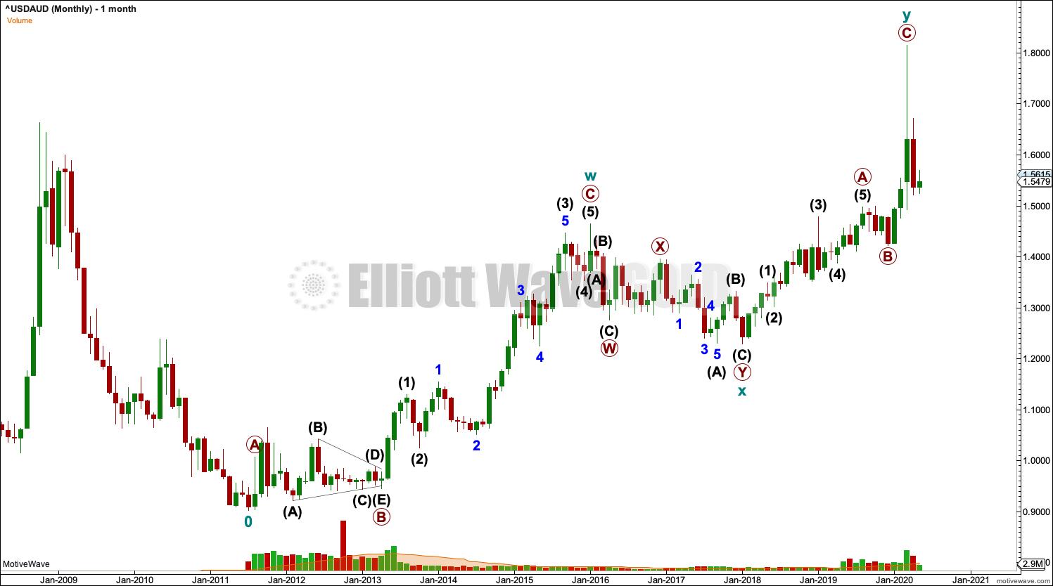 USDAUD Elliott Wave Chart Monthly 2020