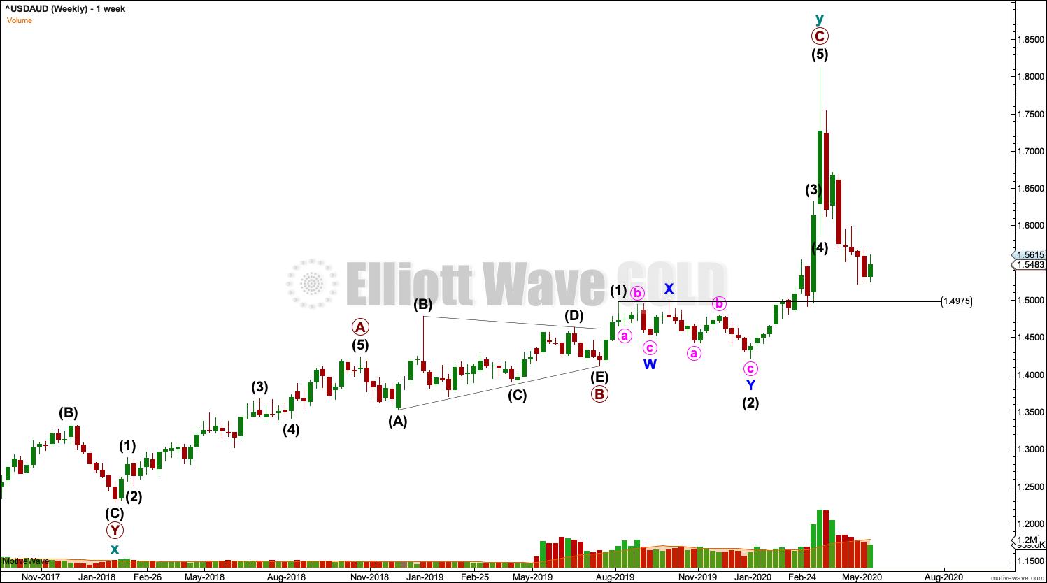 USDAUD Elliott Wave Chart Weekly 2020