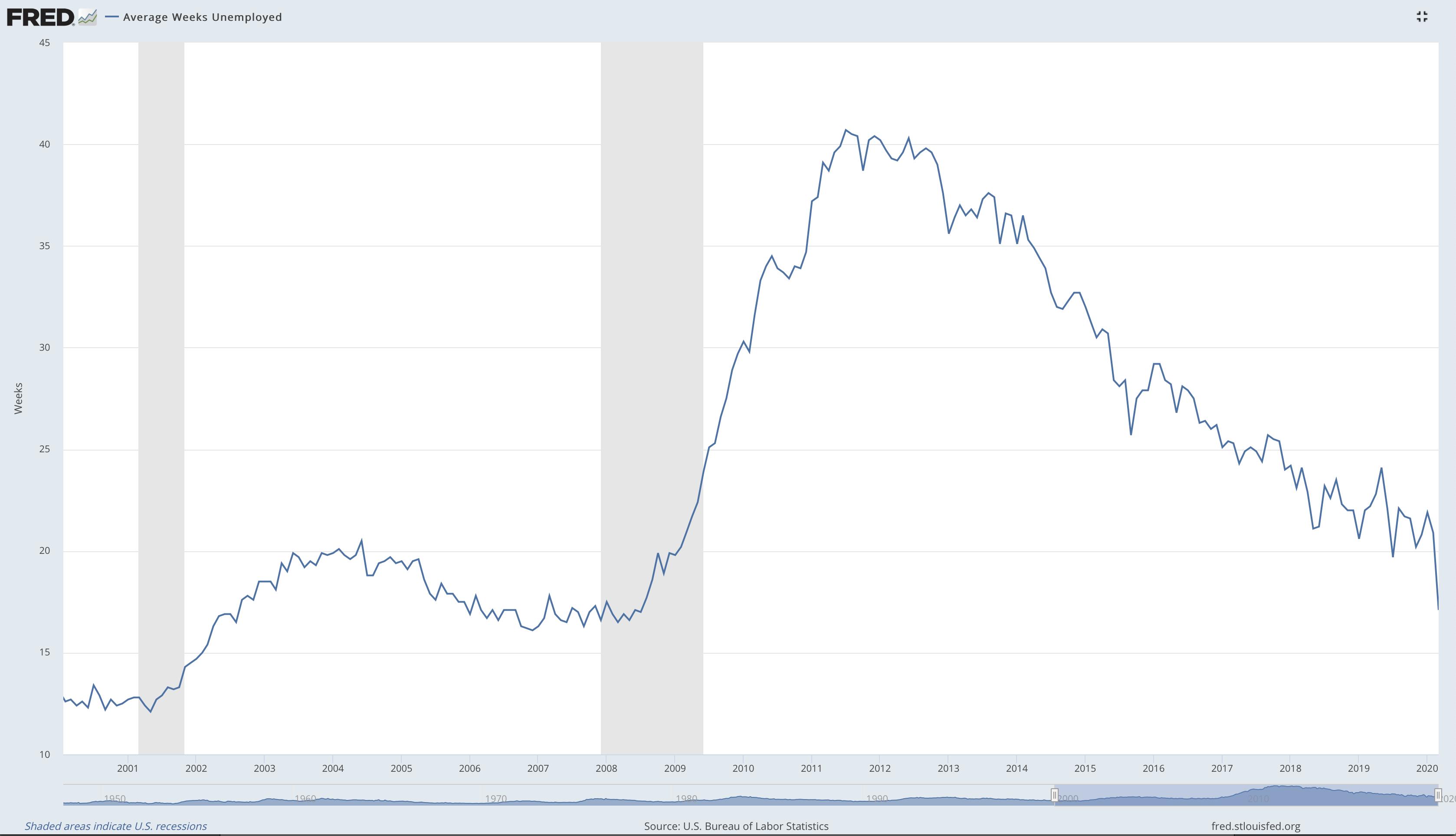 Average Week Unemployed