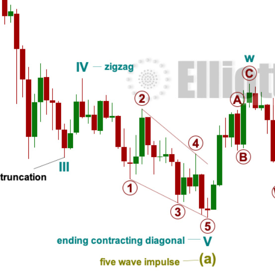Comprehensive List of Elliott Wave Rules and Guidelines