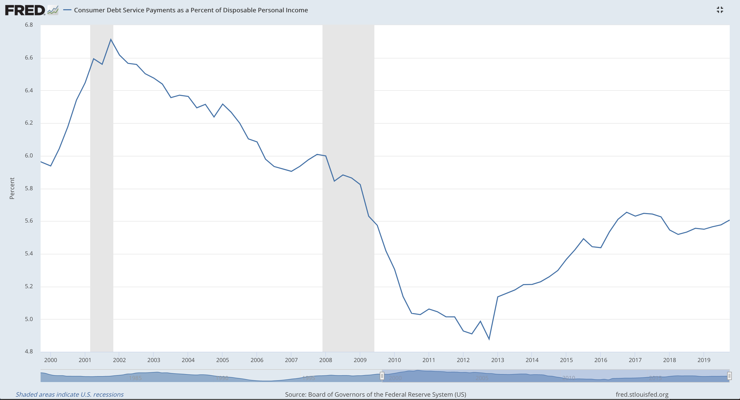 Consumer Debt Service Payments as a Percentage of Disposable Income