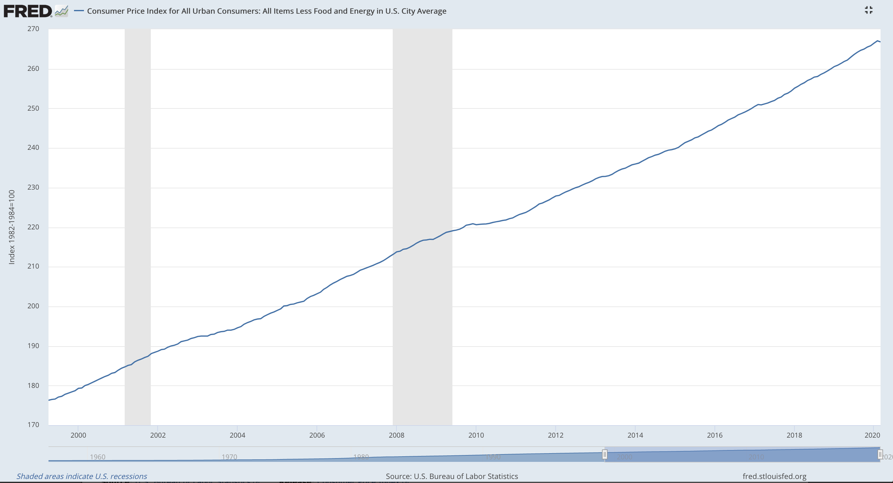 Consumer Price Index For All Urban Consumers: All Items Less Food and Energy in U.S. City Average