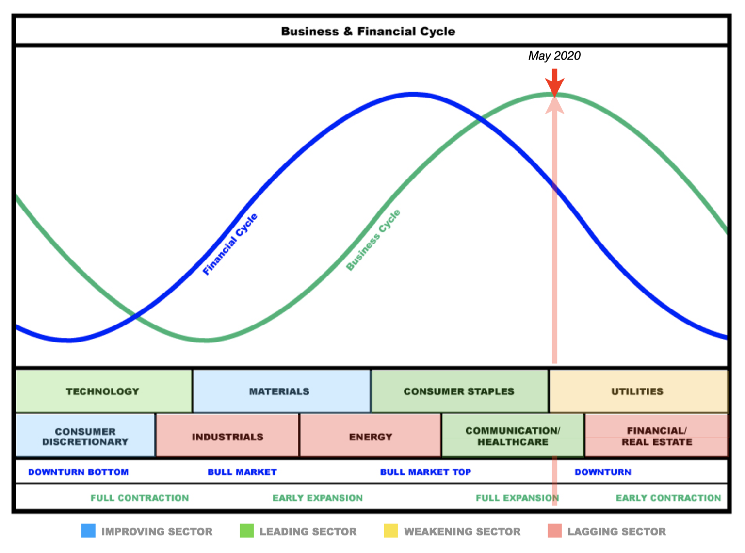 United States Business and Financial  Cycle