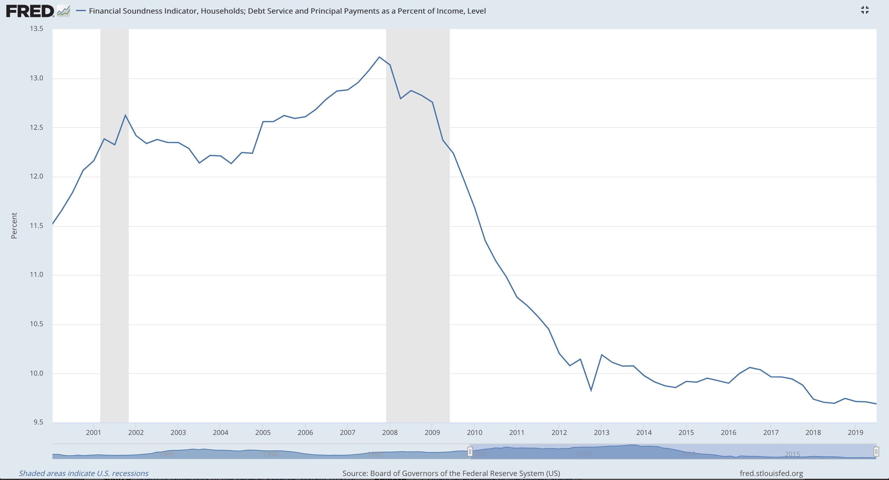 Households: Debt Service and Principal Payments as a Percentage of Income