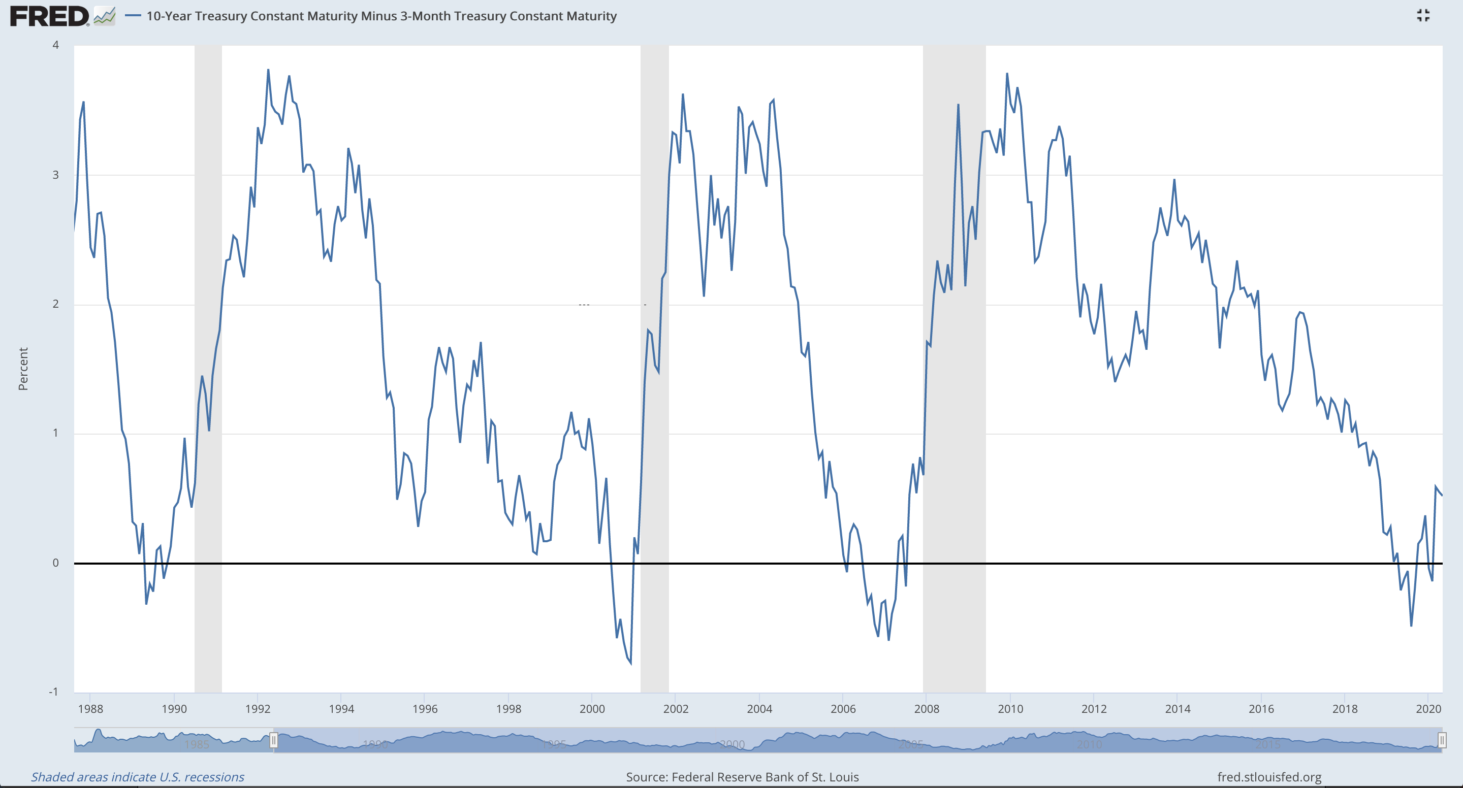 Interest Rate Yield