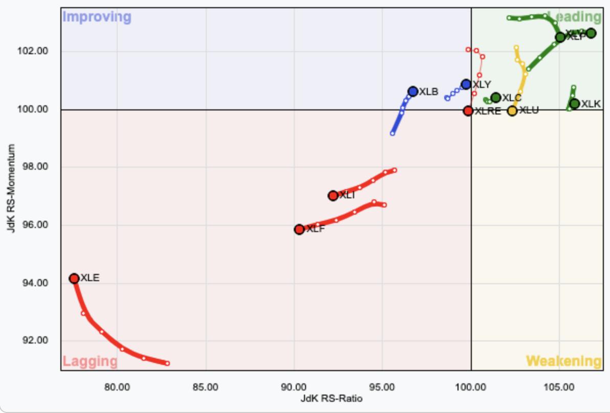 Relative Rotation - Sectors