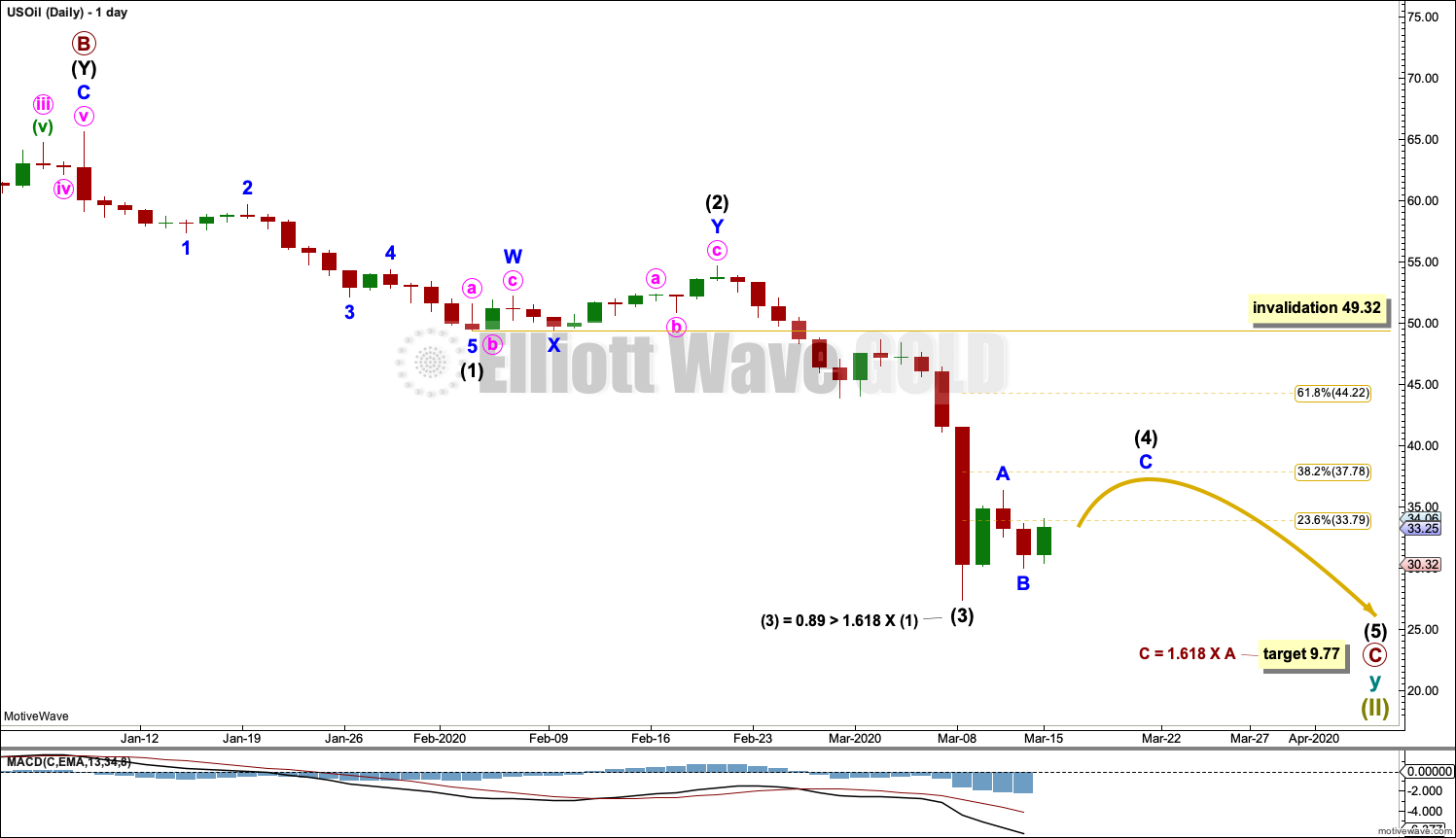 US Oil Elliott Wave Chart Daily 2020