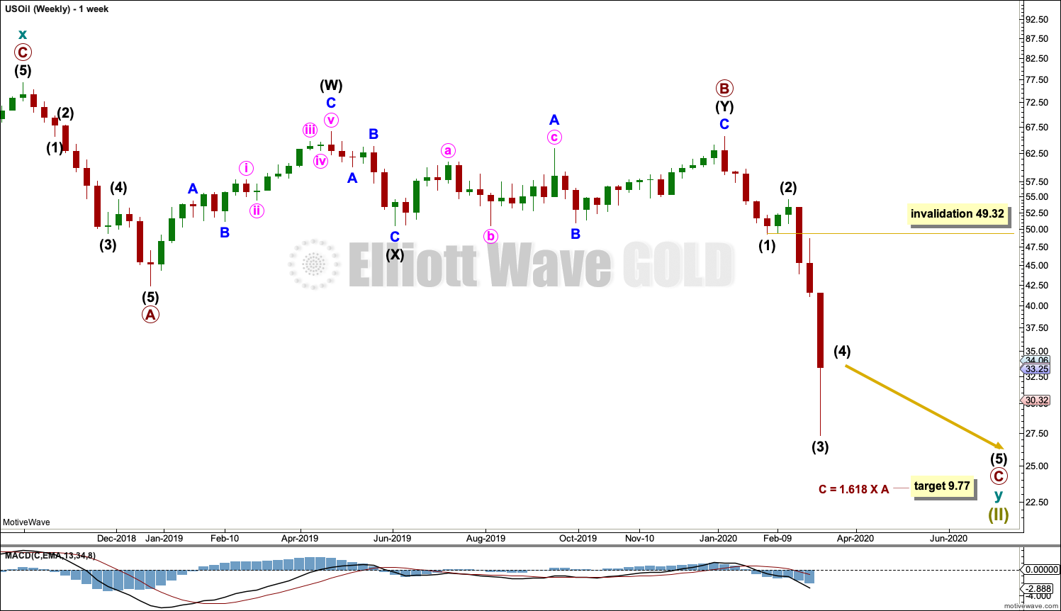 US Oil Elliott Wave Chart Weekly 2020