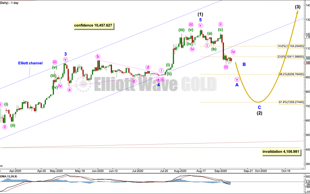 BTCUSD: Elliott Wave and Technical Analysis | Charts – September 9, 2020