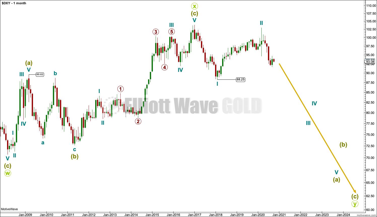 US Dollar Elliott Wave Chart Monthly 2020